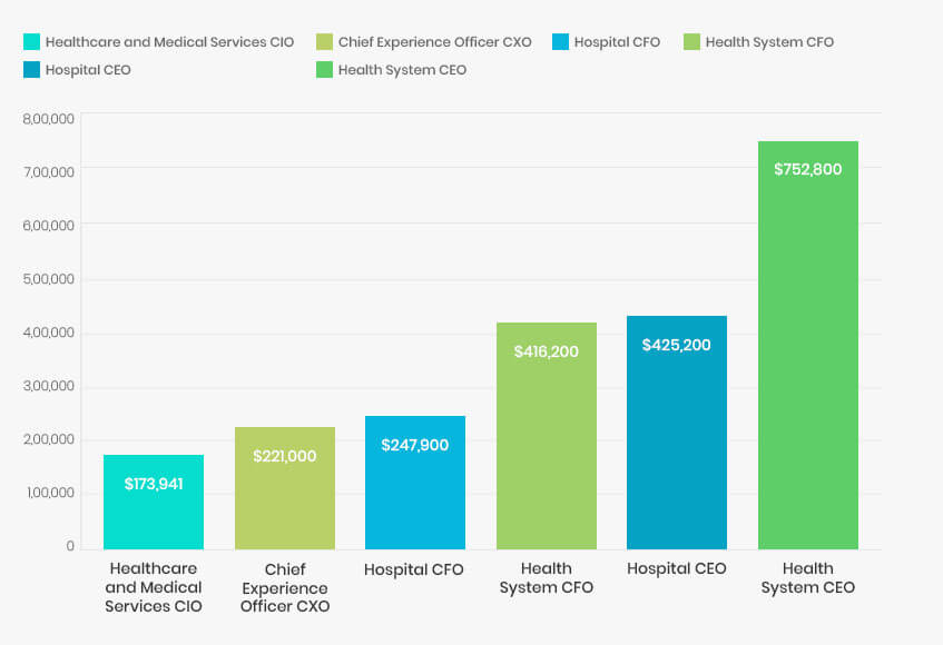 Health Management Compensation Statistics Graph